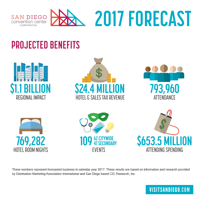 San Diego Sales Tax 2017 >> San Diego Projects Record Medical Meetings In 2017 1 1b In